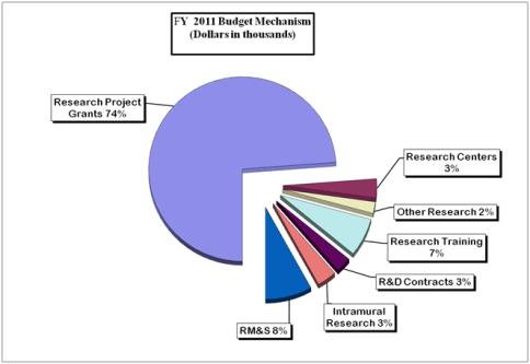 Pie Chart: FY 2011 Budget Mechanism (Dollars in Thousands). Research Project Grants: 74%; Research Centers: 3%; Other Research 2%; Research Training: 7%; R&D Contracts: 3%; Intramural Research, 3%; RM&S: 8%;