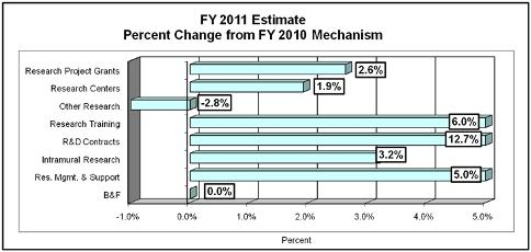 FY 2011 Estimate Percent Change FY 2010 Mechanism. Research Project Grants: 2.6%; Research Centers: 1.9%; Other Research: -2.8%; Research Training: -6.0%; R&D Contracts: 12.7%; Intramural Research: 3.7%; Res. Mgmt. & Support: 5.0%; B & F: 0.0%;