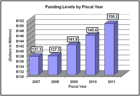Chart: Funding Levels by Fiscal Year. (Dollars in Millions). 2007: $137.3; 2008: $137.5; 2009: 141.8; 2010: $145.6; 2011: $150.2