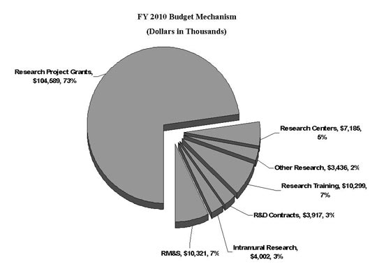 FY 2010 Budget Mechanism (Dollars in Thousands): Research Project Grants, $104,589 - 73%; RM&S, $10,321 - 7%; Research Training, $10,299 - 7%; Research Centers, $7,185 - 5%; R&D Contracts, $3,917 - 3%; Intramural Research, $4,002 -3%; Other Research, $3,436 - 2%